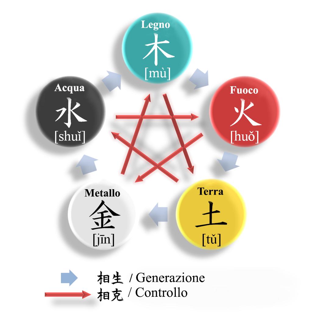 teoria-dei-cinque-elementi